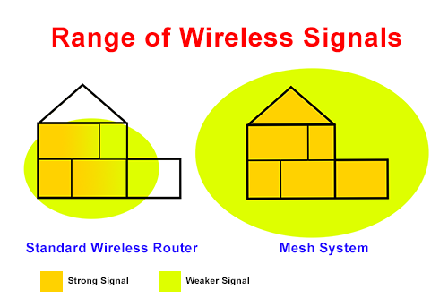 A diagram explaining the differences of signal between a standard wireless router and a mesh system.
